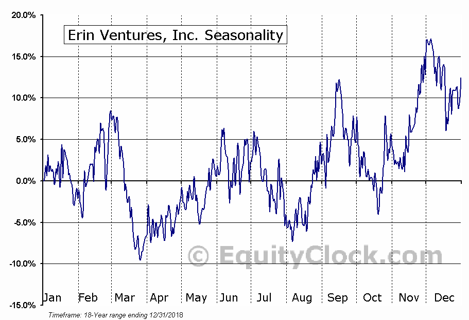 Erin Ventures, Inc. (TSXV:EV.V) Seasonal Chart