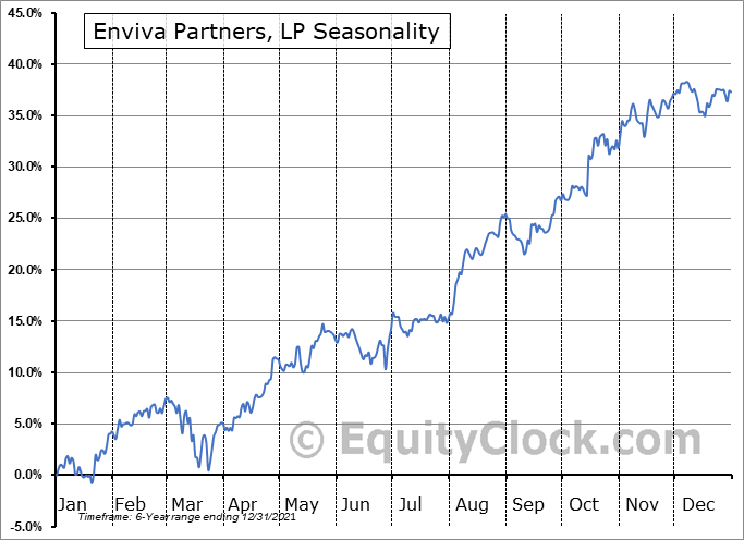Enviva Partners, LP (NYSE:EVA) Seasonal Chart