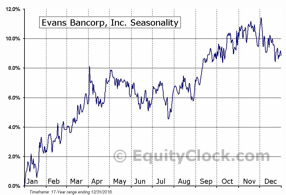 Evans Bancorp, Inc. (AMEX:EVBN) Seasonal Chart
