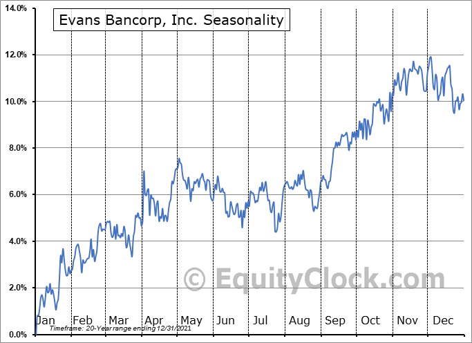 Evans Bancorp, Inc. (AMEX:EVBN) Seasonal Chart