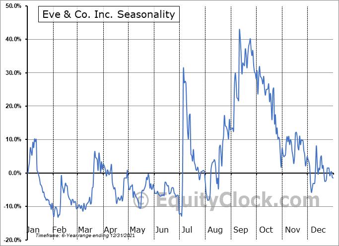 Eve & Co. Inc. (TSXV:EVE.V) Seasonal Chart