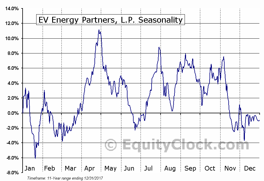 EV Energy Partners, L.P. (NASD:EVEP) Seasonal Chart