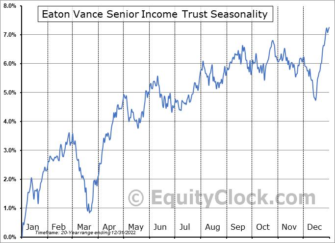 Eaton Vance Senior Income Trust (NYSE:EVF) Seasonal Chart