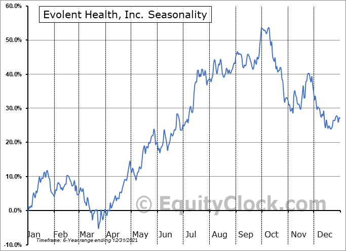 Evolent Health, Inc. (NYSE:EVH) Seasonal Chart