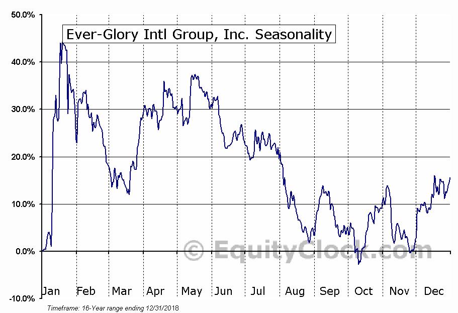 Ever-Glory Intl Group, Inc. (NASD:EVK) Seasonal Chart
