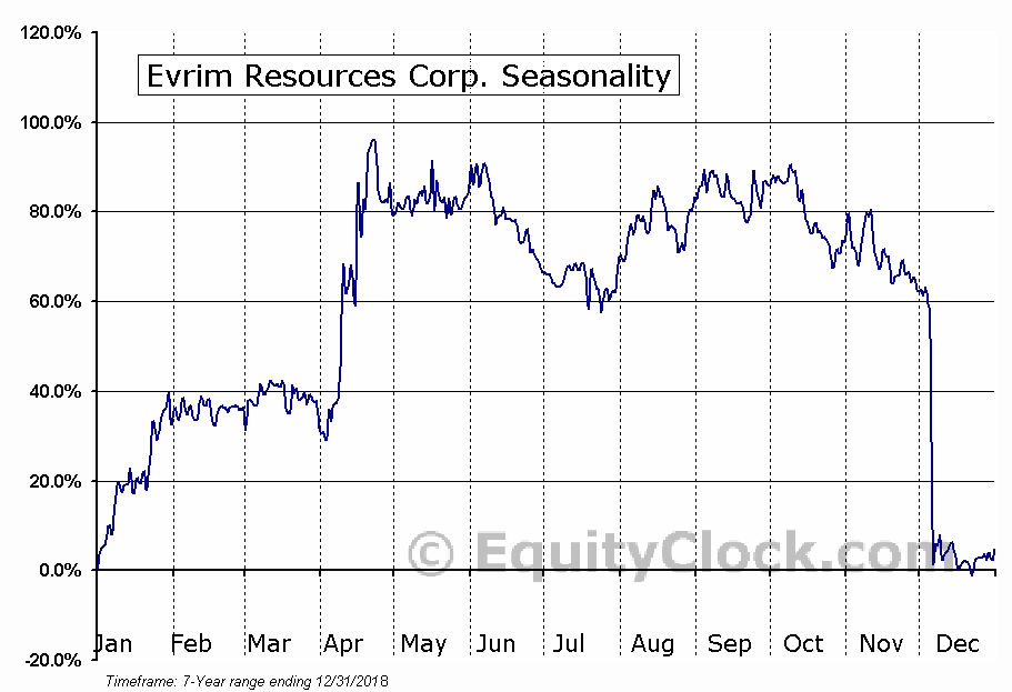 Evrim Resources Corp. (TSXV:EVM.V) Seasonal Chart