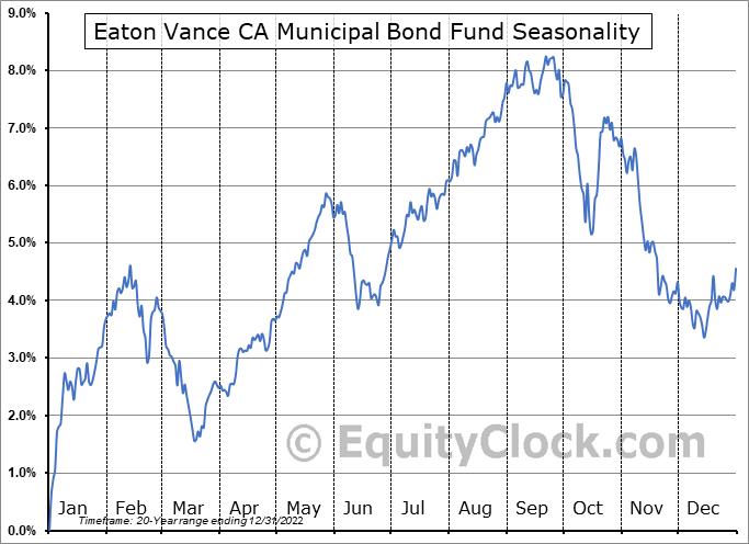 Eaton Vance CA Municipal Bond Fund (AMEX:EVM) Seasonal Chart