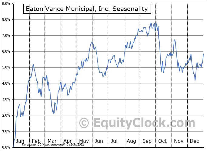 Eaton Vance Municipal, Inc. (NYSE:EVN) Seasonal Chart
