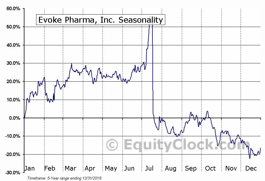 Evoke Pharma, Inc. (NASD:EVOK) Seasonal Chart