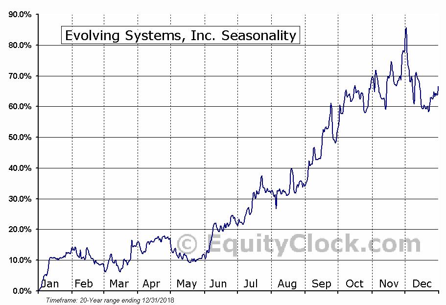 Evolving Systems, Inc. (NASD:EVOL) Seasonal Chart
