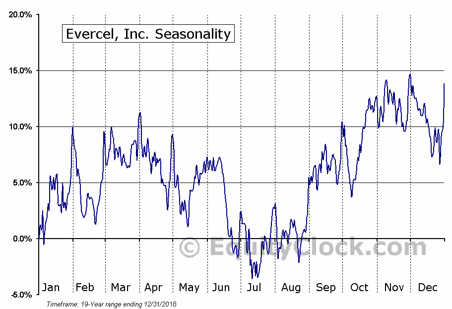 Evercel, Inc. (OTCMKT:EVRC) Seasonal Chart