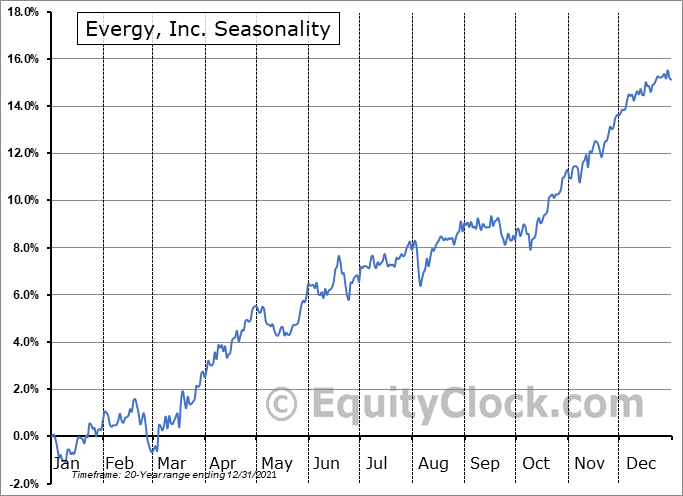 Evergy, Inc. (NYSE:EVRG) Seasonal Chart