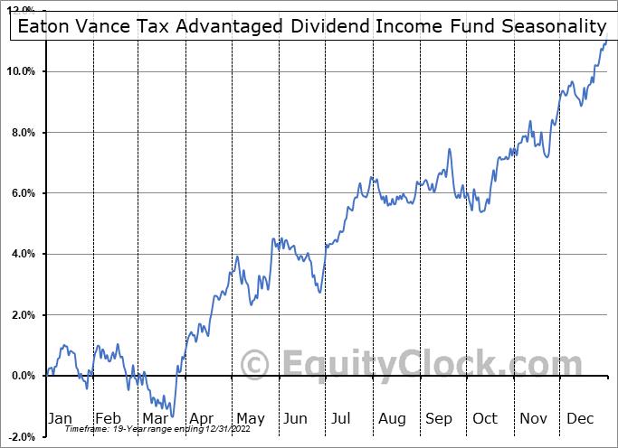 Eaton Vance Tax Advantaged Dividend Income Fund (NYSE:EVT) Seasonal Chart