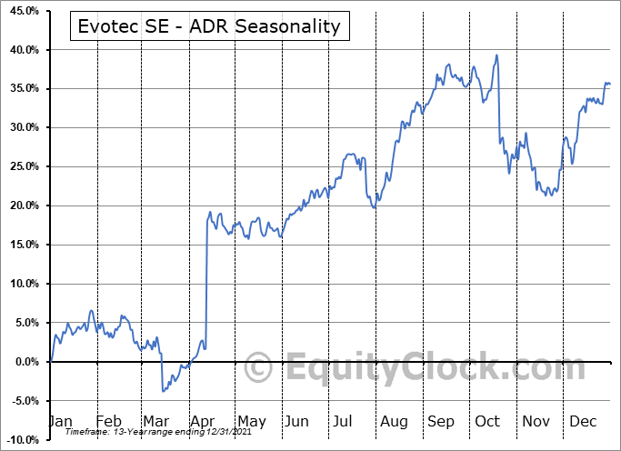 Evotec SE (OTCMKT:EVTCY) Seasonal Chart