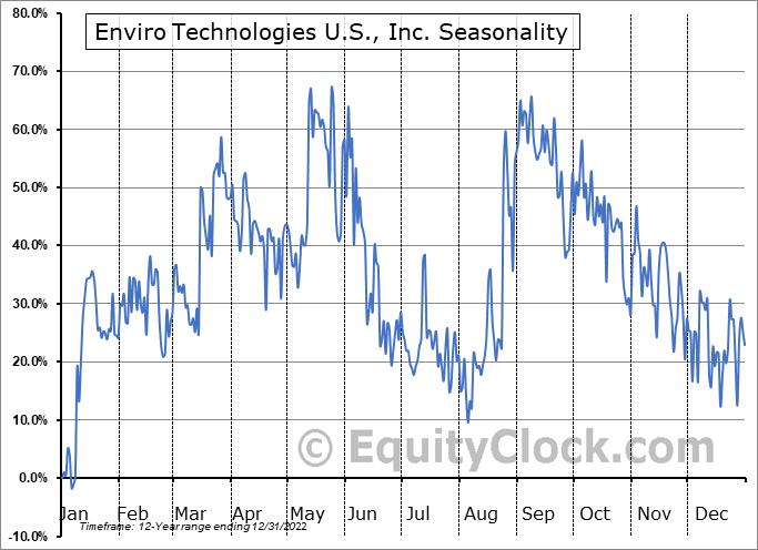 Enviro Voraxial Technology Inc. (OTCMKT:EVTN) Seasonal Chart