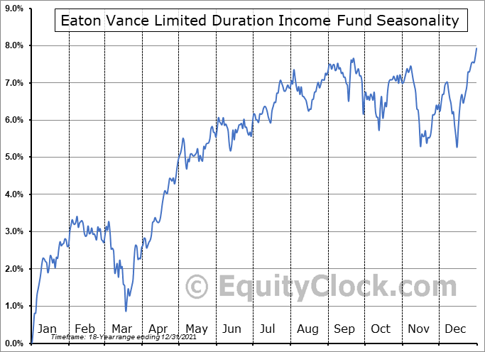 Eaton Vance Limited Duration Income Fund (AMEX:EVV) Seasonal Chart