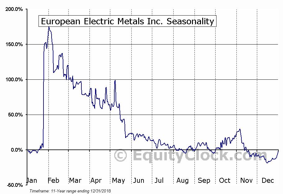 European Electric Metals Inc. (TSXV:EVX.V) Seasonal Chart