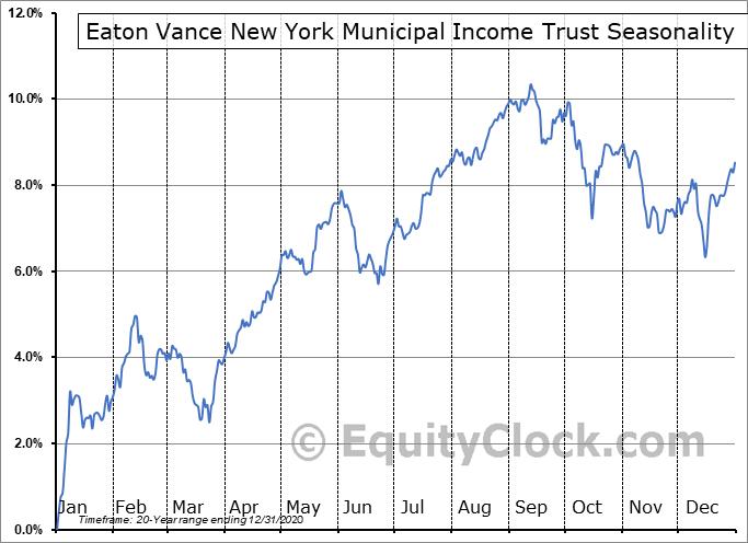 Eaton Vance New York Municipal Income Trust (AMEX:EVY) Seasonal Chart