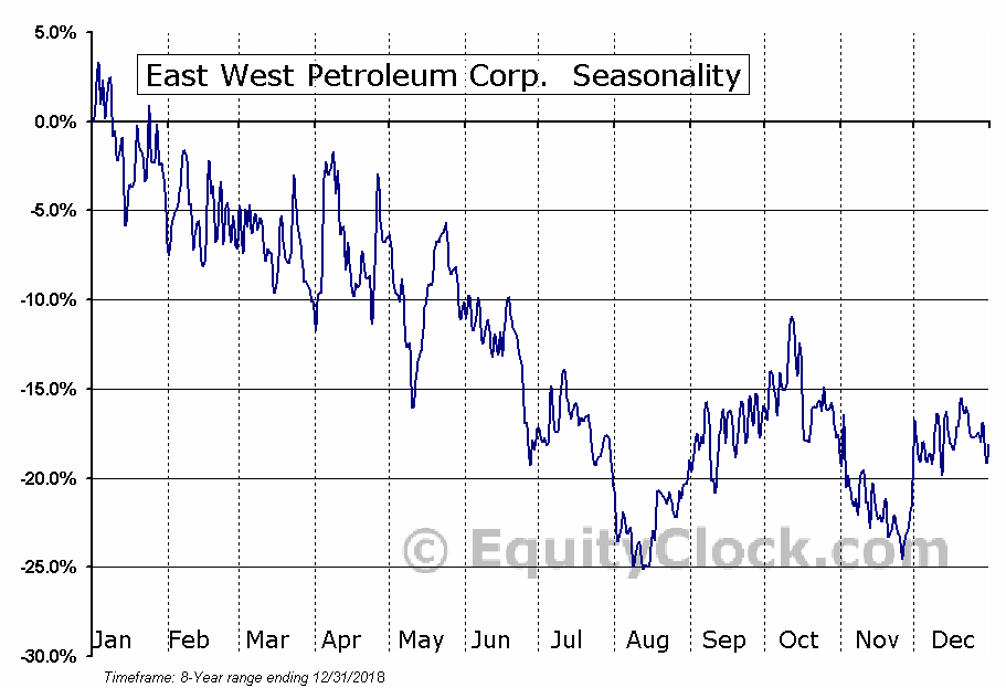 East West Petroleum Corp. (TSXV:EW.V) Seasonal Chart