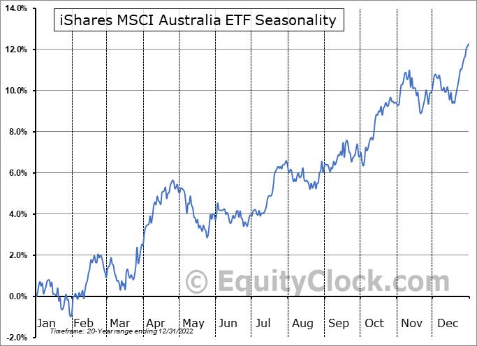iShares MSCI Australia ETF (NYSE:EWA) Seasonal Chart