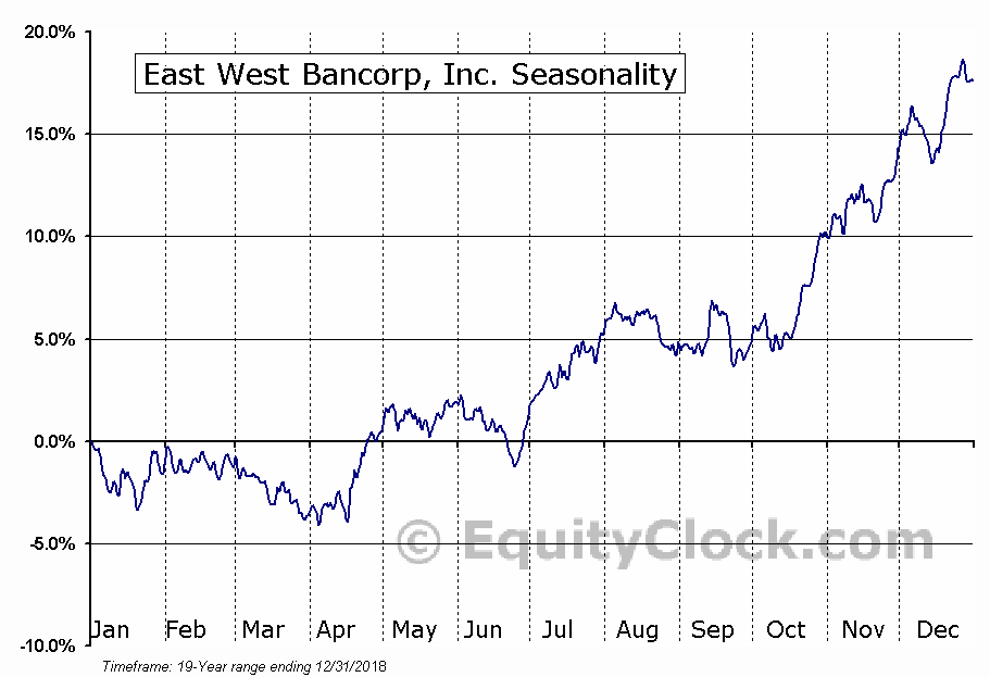 East West Bancorp, Inc. (NASD:EWBC) Seasonal Chart