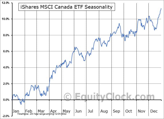 iShares MSCI Canada ETF (NYSE:EWC) Seasonal Chart