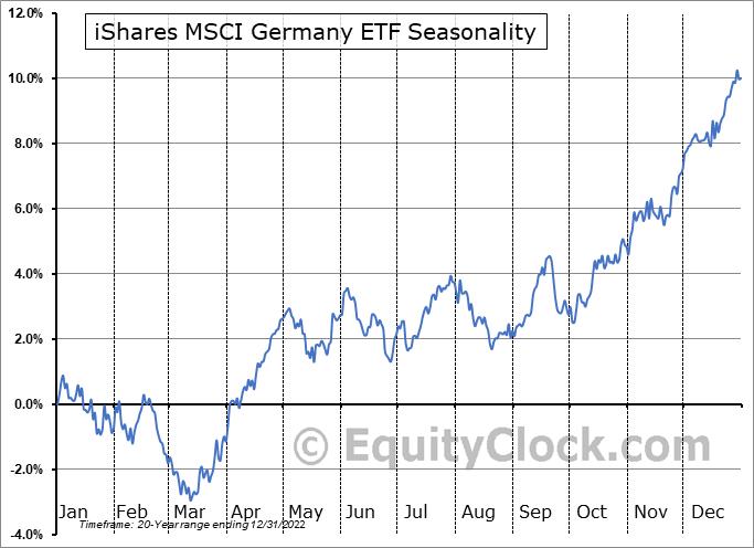 iShares MSCI Germany ETF (NYSE:EWG) Seasonal Chart