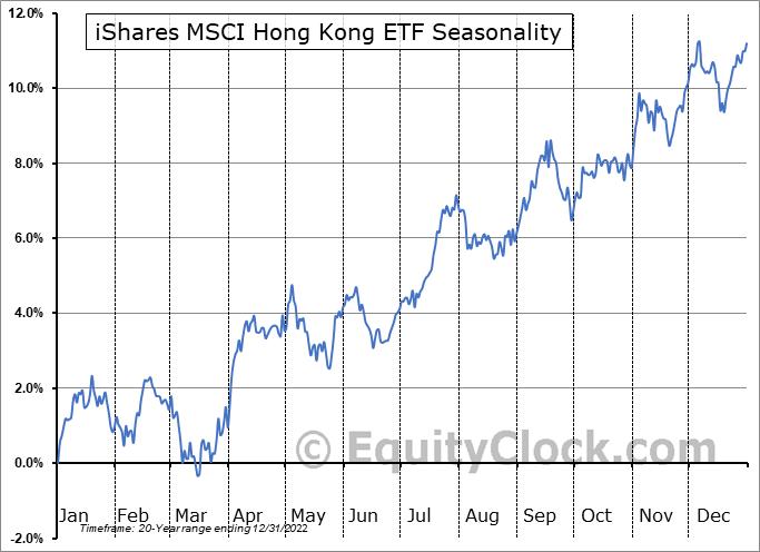 iShares MSCI Hong Kong ETF (NYSE:EWH) Seasonal Chart