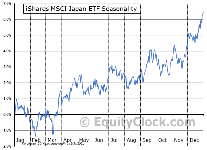 iShares MSCI Japan ETF (NYSE:EWJ) Seasonal Chart