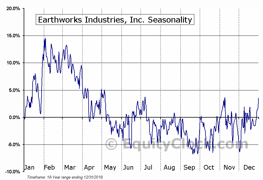 Earthworks Industries, Inc. (TSXV:EWK) Seasonal Chart