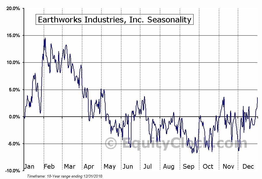 Earthworks Industries, Inc. (TSXV:EWK) Seasonal Chart