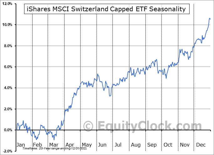 iShares MSCI Switzerland Capped ETF (NYSE:EWL) Seasonal Chart