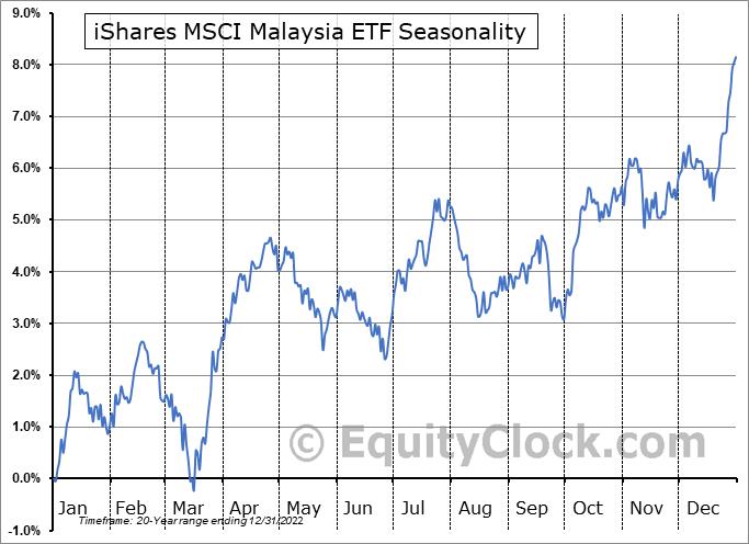 iShares MSCI Malaysia ETF (NYSE:EWM) Seasonal Chart