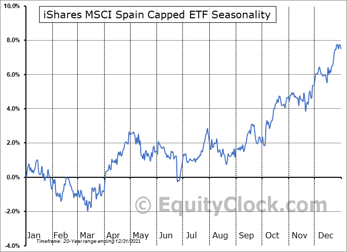 iShares MSCI Spain Capped ETF (NYSE:EWP) Seasonal Chart