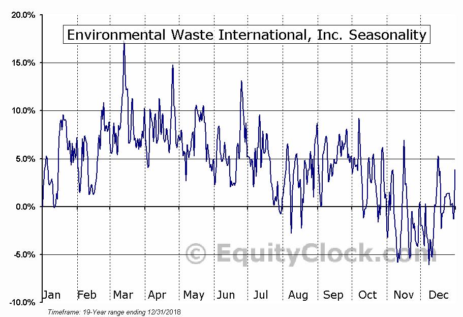 Environmental Waste International, Inc. Seasonal Chart