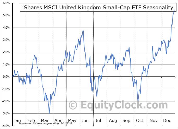 iShares MSCI United Kingdom Small-Cap ETF (AMEX:EWUS) Seasonal Chart