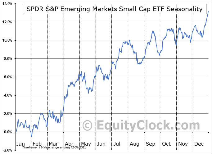 SPDR S&P Emerging Markets Small Cap ETF (NYSE:EWX) Seasonal Chart