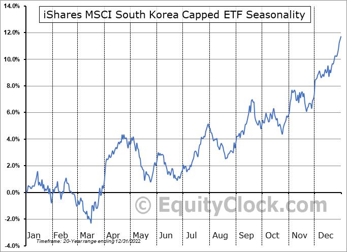 iShares MSCI South Korea Capped ETF (NYSE:EWY) Seasonal Chart