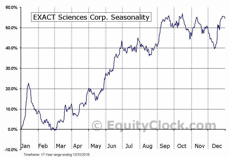 EXACT Sciences Corp. (NASD:EXAS) Seasonal Chart