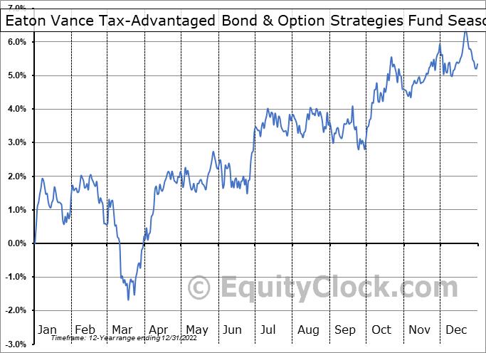 Eaton Vance Tax-Advantaged Bond & Option Strategies Fund (NYSE:EXD) Seasonal Chart