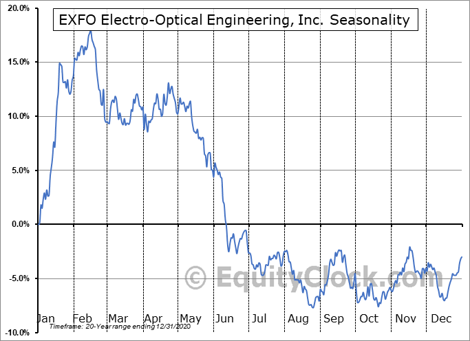EXFO Electro-Optical Engineering, Inc. (TSE:EXF.TO) Seasonal Chart