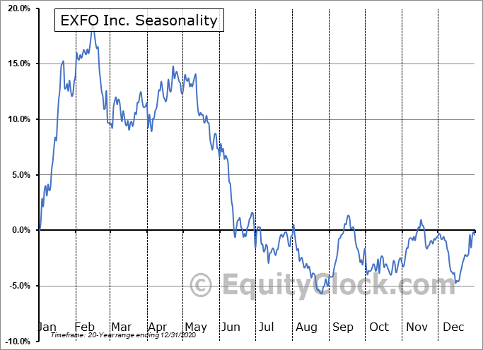 EXFO Inc. (NASD:EXFO) Seasonal Chart