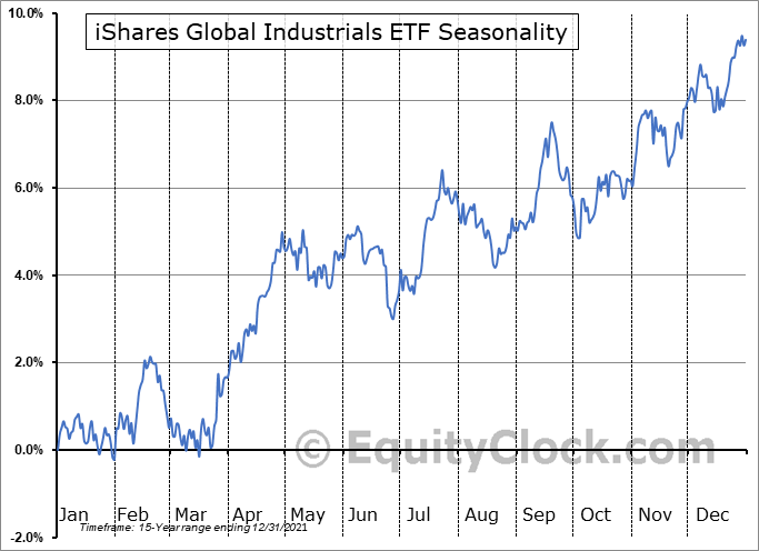 iShares Global Industrials ETF (NYSE:EXI) Seasonal Chart