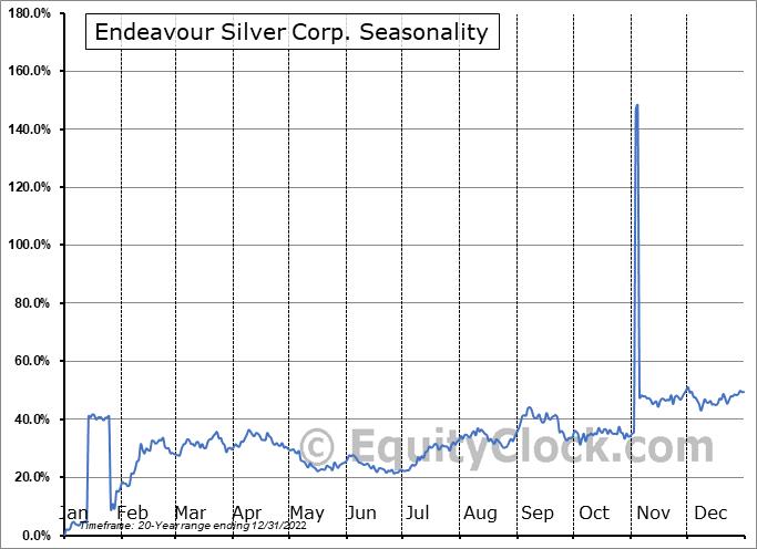 Endeavour Silver Corp. (NYSE:EXK) Seasonal Chart