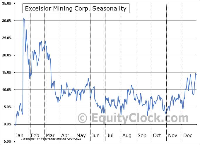 Excelsior Mining Corp. (OTCMKT:EXMGF) Seasonal Chart
