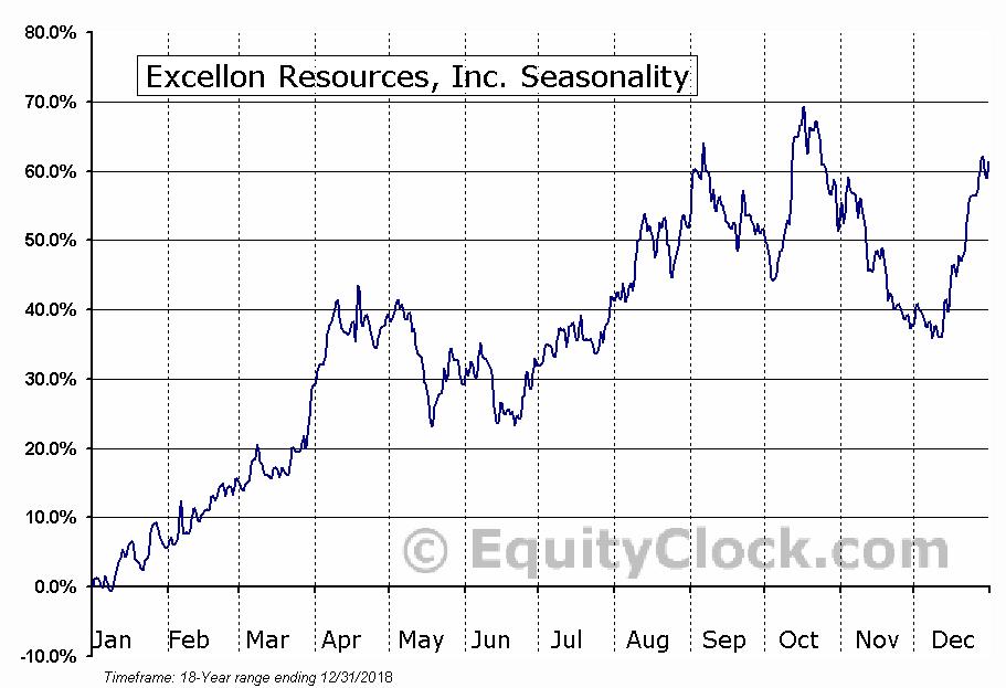 Excellon Resources (TSE:EXN) Seasonal Chart