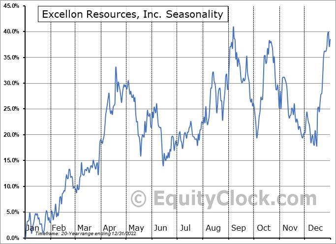 Excellon Resources, Inc. (TSE:EXN.TO) Seasonal Chart