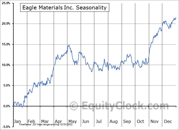 Eagle Materials Inc. (NYSE:EXP) Seasonal Chart