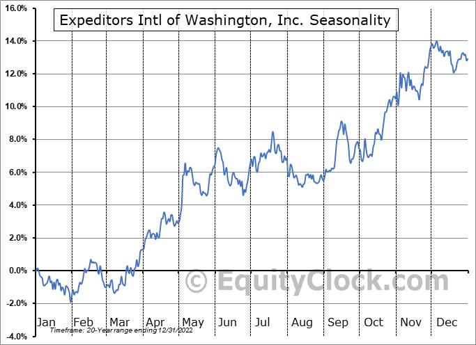 Expeditors Intl of Washington, Inc. (NASD:EXPD) Seasonal Chart