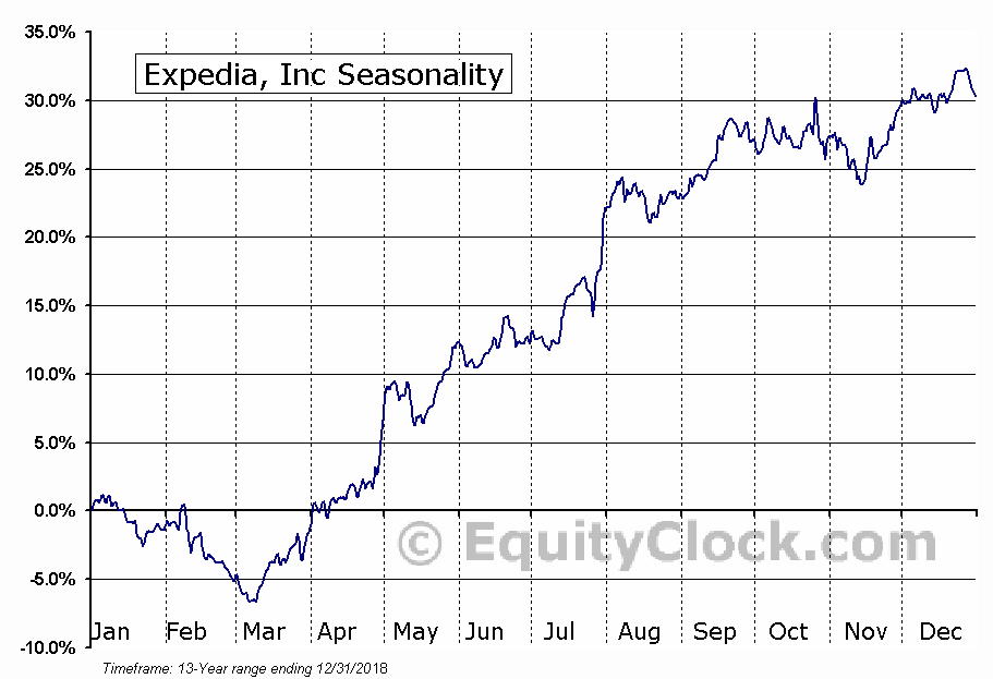 Expedia, Inc (NASD:EXPE) Seasonal Chart